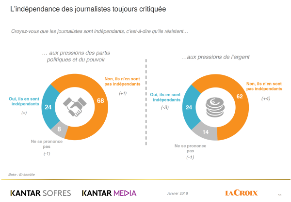 indecc81pendance-journalistes-600x418